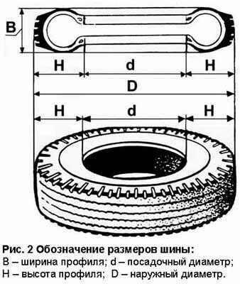 обозначение шины
